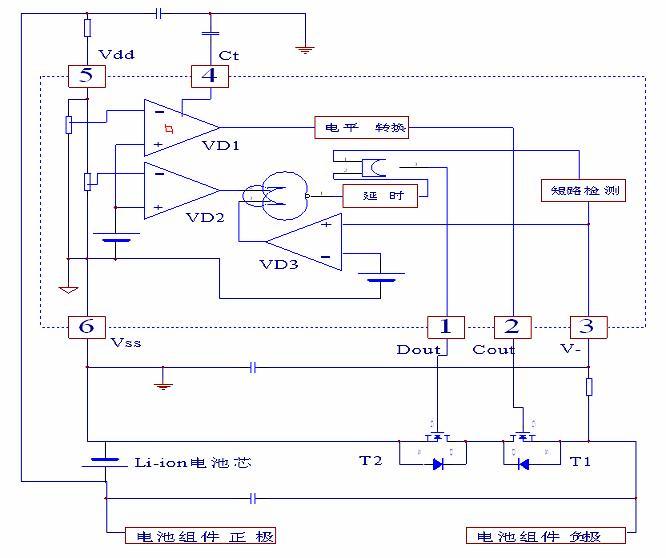 锂电池保护板原理   锂电池(可充型)之所以需要保护,是由它本身特性决定的。由于锂电池本身的材料决定了它不能被过充、过放、过流、短路及超高温充放电,因此锂电池锂电组件总会跟着一块精致的保护板和一片电流保险器出现。   锂电池的保护功能通常由保护电路板和PTC等电流器件协同完成,保护板是由电子电路组成,在-40至+85的环境下时刻准确的监视电芯的电压和充放回路的电流,及时控制电流回路的通断;PTC在高温环境下防止电池发生恶劣的损坏。   普通锂电池保护板通常包括控制IC、MOS开关、电阻、电容及辅助器